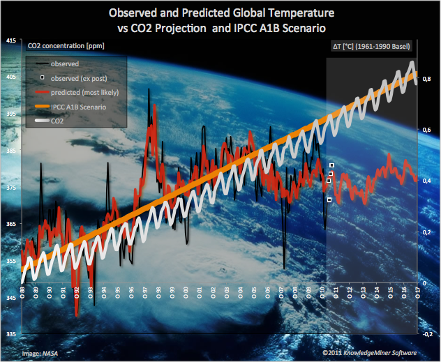 What Drives Global Warming?